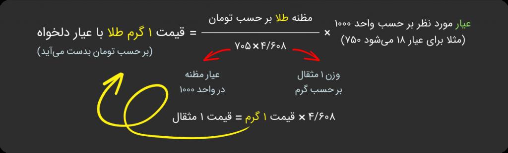 قیمت طلا در ایران | گروه مالی شریف | محاسبه قیمت طلا با استفاده از قیمت جهانی