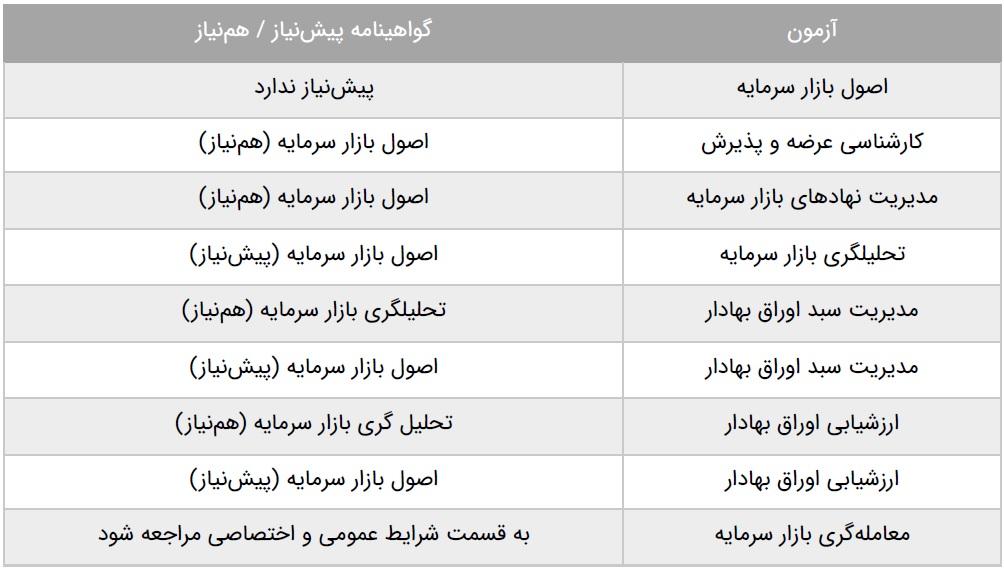 گواهینامههای بورس | گروه مالی شریف | سیر تا پیاز مدارک و گواهینامههای بورس
